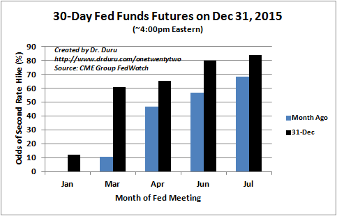 Another rate hike looms right around the corner. The odds jump from 10% in January to 60% in March.
