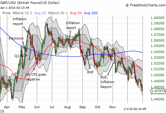 The British pound is roundtripping back to its low for 2015.