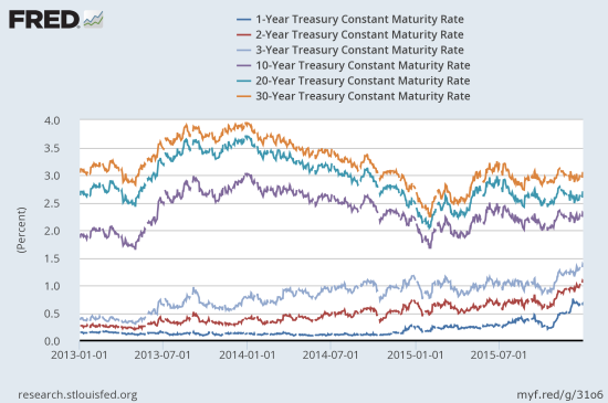 Short-term yields have clearly responded to the Fed catalyst. Long-term rates have not.