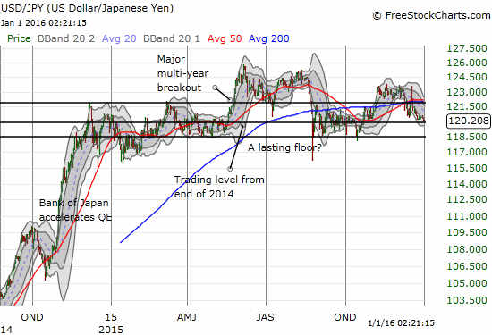How much longer can USD/JPY churn around 2014's closing trading level?