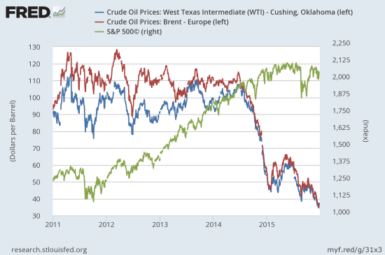 Can YOU see the relationship between oil and the stock market?