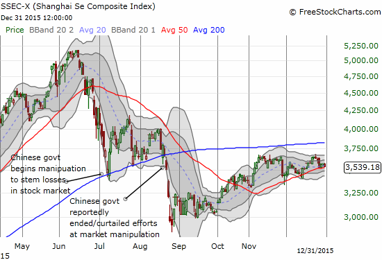 The Shanghai Composite Index (SSEC) ended 2015 with a very supportive 50-day moving average. The new year looks to shatter the peace...