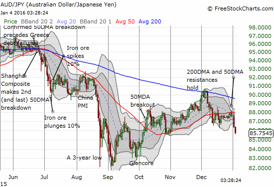 The Japanese yen is dragging AUD/JPY down through multiple warning signs.