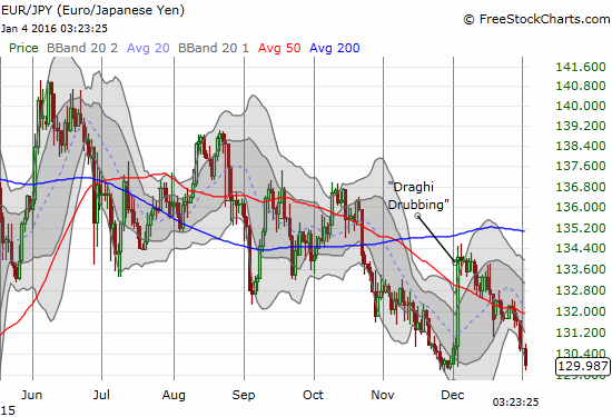 The downtrend in EUR/JPY looks set to resume with the gains from the Draghi Drubbing now wiped out.
