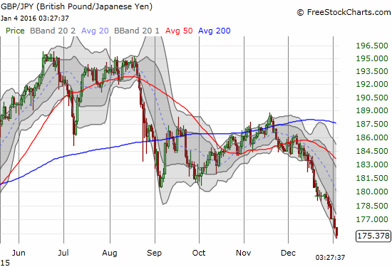 The Japanese yen is now forcing a retest of the 2015 lows for GBP/JPY (not shown here).