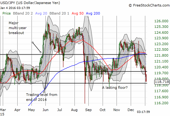 The Japanese yen is making an early challenge to support for USD/JPY