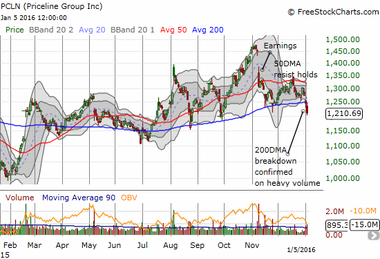 Priceline Group (PCLN) stumbles again with a 200DMA breakdown that looks like it will last  lot longer than previous trips to the 200DMA in 2015.