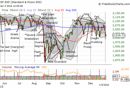 Buyers and sellers battle to a stalemate on the S&P 500.
