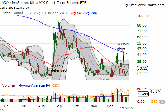 ProShares Ultra VIX Short-Term Futures (UVXY) is pivoting around its 50DMA in what now looks like a coalescing base.