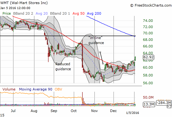 Wal-Mart Stores (WMT) is slowly but surely beginning a recovery march.
