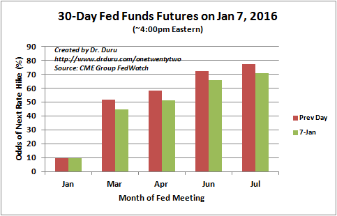 The market pushes out the next rate hike from March (44.6%) to April (51.0%).