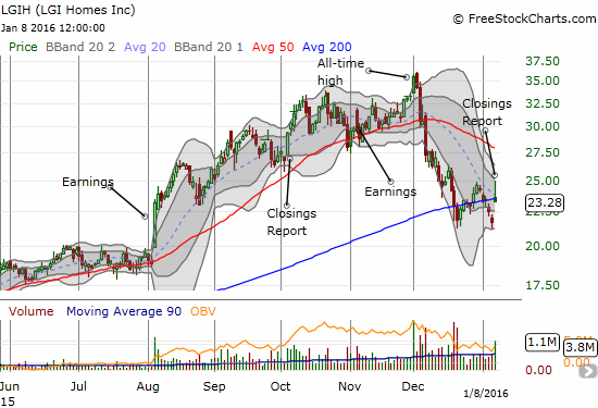 LGI Homes (LGIH) continues to pivot around its 200-day moving average (DMI) after  sharp sell-off from all-time highs.