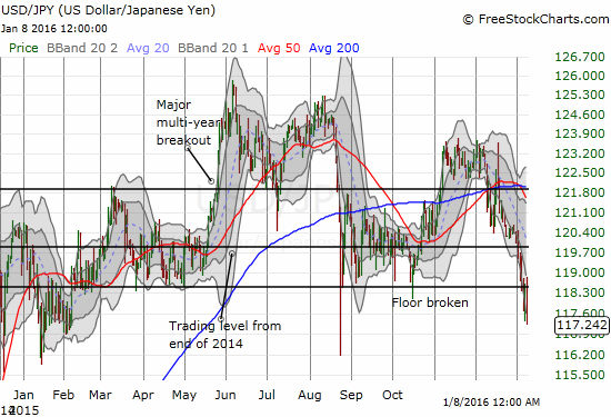 The Japanese yen is challenging the U.S. dollar to be the core of attention for 2016.