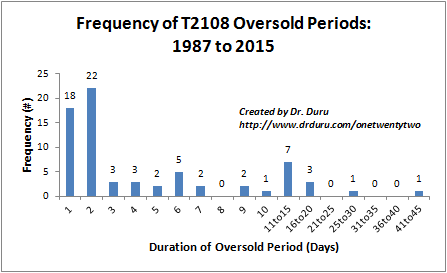 This frequency (distribution) chart for oversold duration shows that over half of oversold periods last just one or two days.
