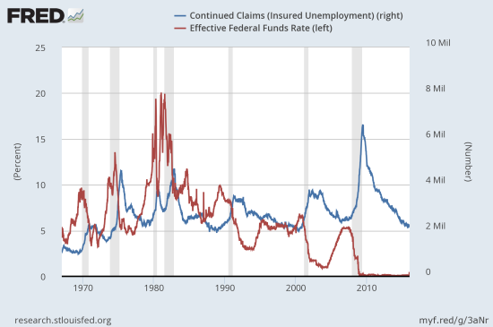 The path of the effective Fed funds rate versus continued claims over the past 50 years. Note the timing of recessions coinciding with lows of claims and rate hiking cycles.