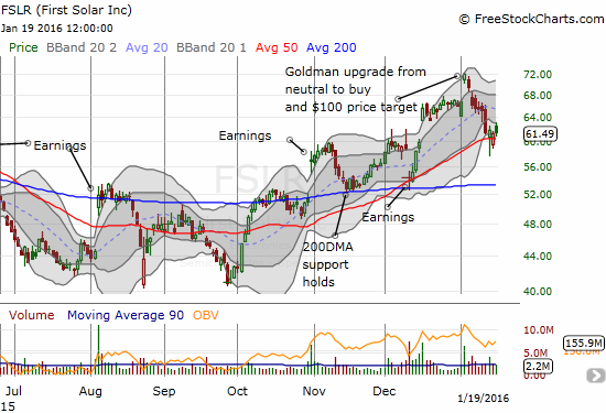 The good tidings from the Goldman upgrade did not last long, but First Solar is still holding strong at 50DMA support.