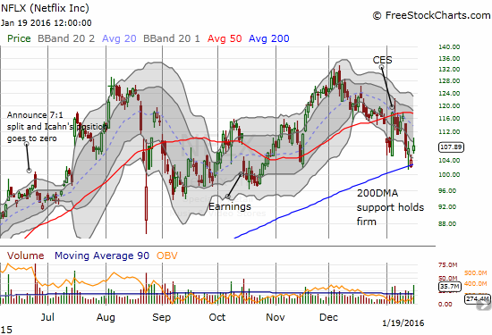 Netflix is one of the few stocks in the market still holding its 200DMA as support.