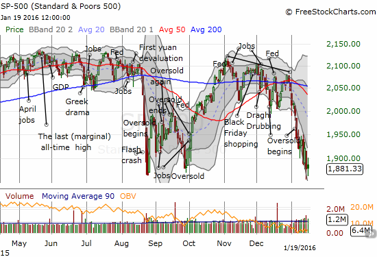 The S&P 500 (SPY) is struggling mightily to hold support from the August Angst.