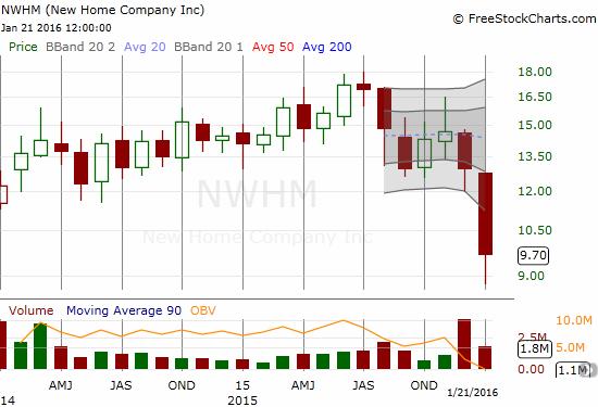 The New Home Company Inc. (NWHM): 1.0