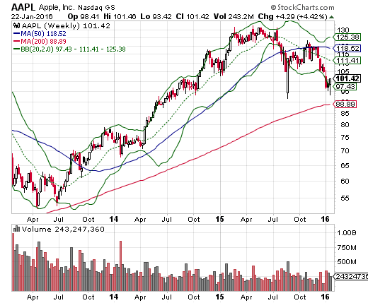 The weekly chart for AAPL is a stark reminder that AAPL remains a very sick stock. The lows from the flash crash held, but the stock looks like it is in its second phase of major topping action.