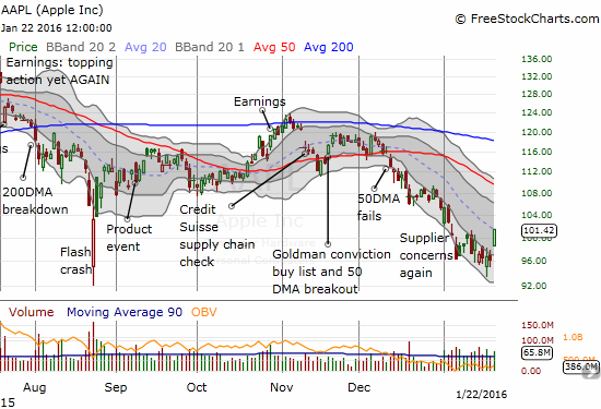 Thanks to Piper Jaffray, Apple (AAPL) surged 5.3% and delivered a nice gain on my call options that I accumulated over the past two weeks. Prior to Friday, I had practically given up on the position ($99 strike).