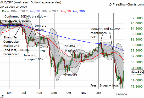 AUD/JPY is making a bottoming move. In so doing, it is confirming a likely bottom for the S&P 500.