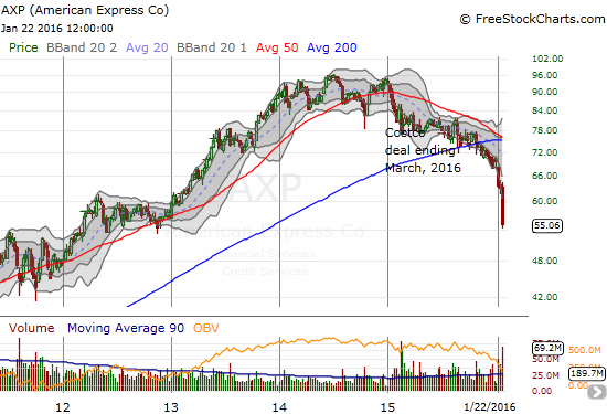 American Express (AXP) is still suffering a major fever. The latest earnings news added an exclamation mark to an on-going downtrend.