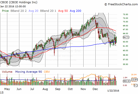 I am including CBOE Holdings, Inc. (CBOE) only because so few stocks have managed to hold 200DMA support through this oversold period. A buy on a 50DMA breakout makes a lot of sense here.
