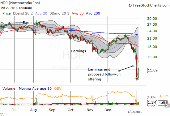 Hortonworks, Inc. (HDP) surges 16% off a classic bottoming pattern (two dojis representing an abrupt end to the preceding panic). So far, it seems I was correct in guessing that the previous selling was overdone.