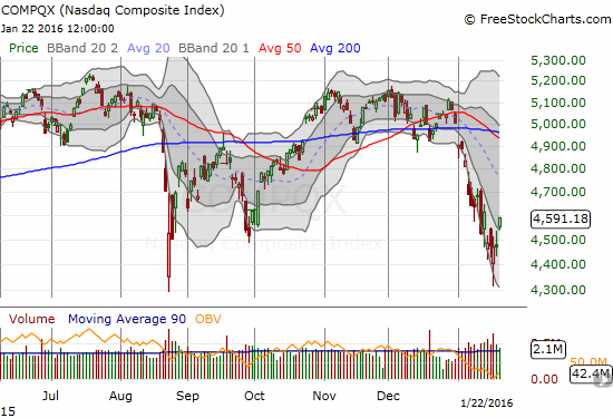 The NASDAQ has also managed to break its fever with a very clean breakout above the primary downtrend channel.