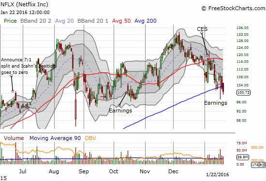 Netflix (NFLX) apparently did not get the memo about the imminent end of the oversold period. I am VERY surprised to see the relative weakness two days straight that has taken the stock to closes BELOW 200DMA support. Suddenly, an extended downtrend from the recent high has received confirmation.