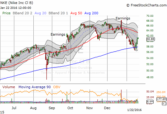 Nike (NKE) is keeping up the expected behavior of a leader. It held 200DMA support in the oversold period AND is pulling off a relatively clean bounce from support.