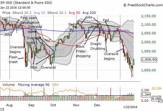 The S&P 500 (SPY) finally leaps out of its primary downtrend channel.