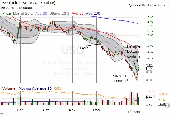 United States Oil (USO) makes another bid for a bottom with a 13% 2-day surge from all-time lows.