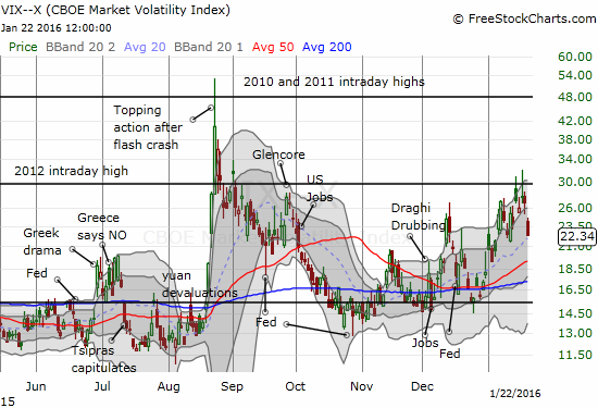 The volatility index, the VIX, has erased at least half of its recent breakout.