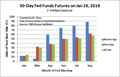 The market is now pushing out the next rate hike as far out as September.