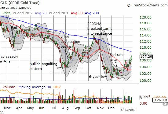 Don't look now: SPDR Gold Shares (GLD) is making another run at stubborn 200DMA resistance.