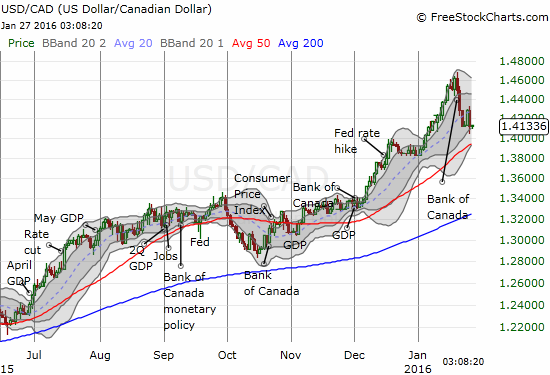 The Canadian dollar (FXC) has strengthened sharply over the past week (USD/CAD weakness) partly thanks to the Bank of Canada.