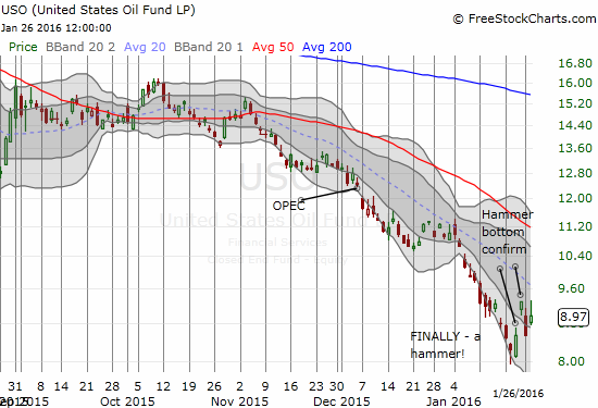 United States Oil ETF (USO) is starting to build an ever so slight uptrend from the recent all-time low. This bottom SHOULD last for a considerable time.