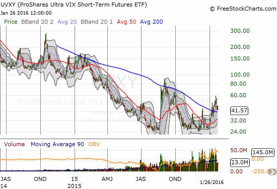 Will ProShares Ultra VIX Short-Term Futures (UVXY) repeat last year's history?