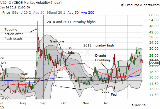 The volatility index is still holding up after last week's major fades at resistance and subsequent gap down.