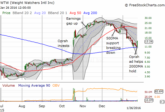 Weight Watchers (WTW) clings to 200DMA support just as it reversed all its incremental post-Oprah gains. Oprah came to the rescue again.