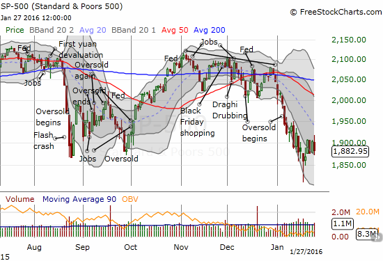 The S&P 500 (SPY) stays stuck in churn mode after failing to hold a breakout.