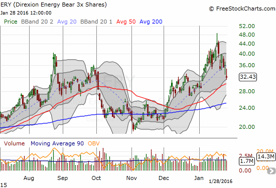 Direxion Daily Energy Bear 3X ETF (ERY) has also reversed most of January's gain with 50DMA support beckoning directly below.