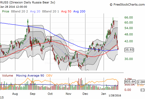 Direxion Daily Russia Bear 3X ETF (RUSS) just pushed by its 50DMA support but is neatly sitting on support at its 200DMA