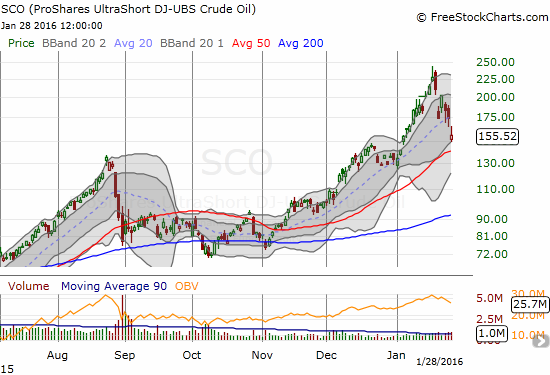 ProShares UltraShort Bloomberg Crude Oil (SCO) is now down 36% from its intraday all-time high as the 50DMA presents potential support. The bulk of January's breakout has now reversed.