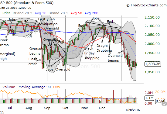 The S&P 500 (SPY) is standing still after a very hectic bottom last week.