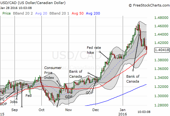 The Canadian dollar is testing very critical support at the 50DMA for USD/CAD. The first neat bounce has already occurred. I am watching for follow-through as my first preference is to trade with trend.