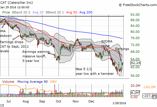 The downtrend in Caterpillar (CAT) is VERY clear. Yet, the recent churn may have generated a bottom that can last for a while: a hammer and buyers saving the stock post-earnings.