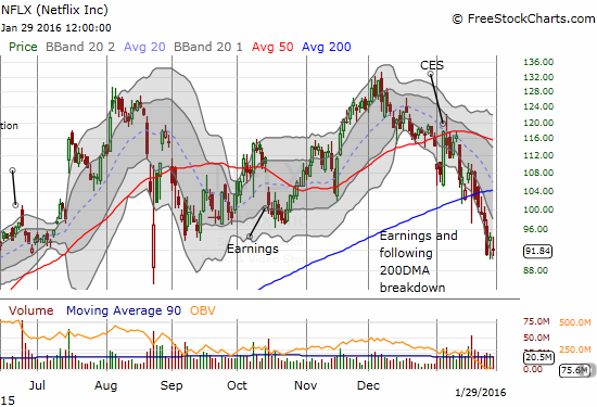 Netflix (NFLX) continues to sag after it finally succumbed to 50DMA resistance.